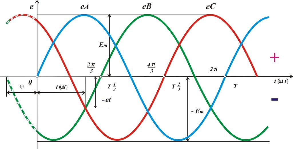 Тоэ -1 трех треугольник.