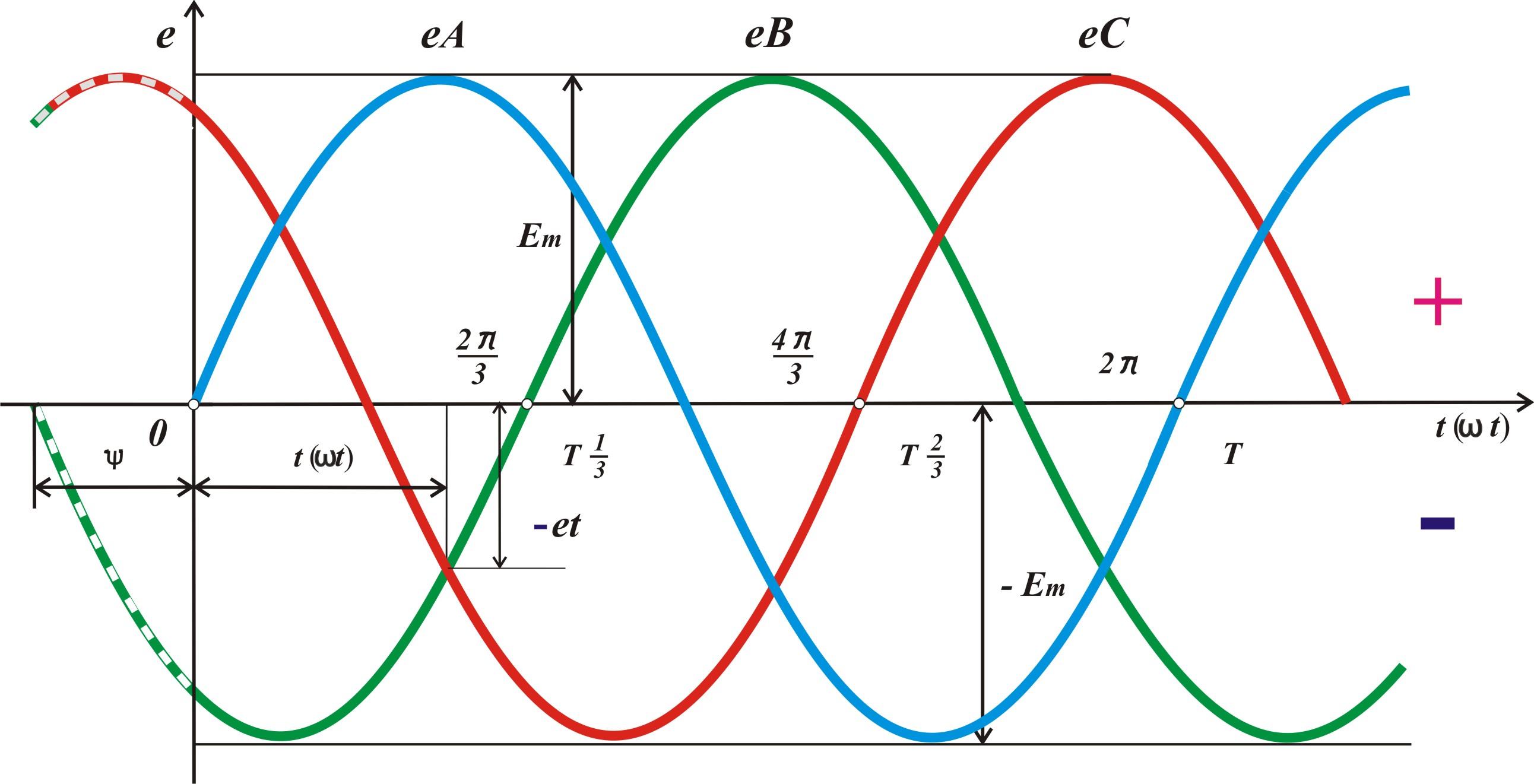 Тоэ -1 трех фаз