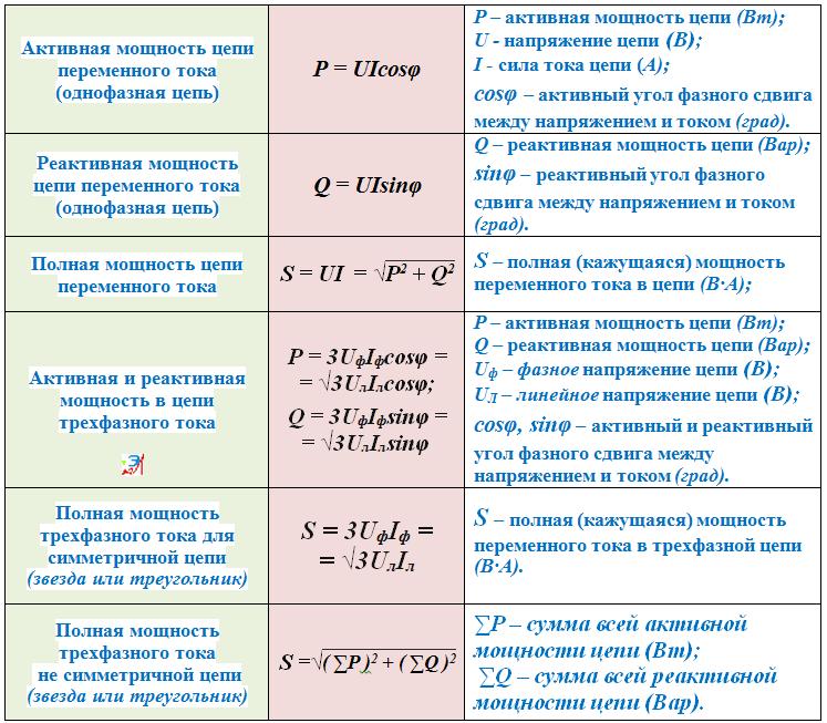 Все формулы связанные с электрическим током
