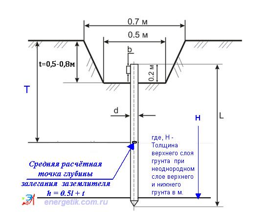 Примеры расчёта заземляющего устройства
