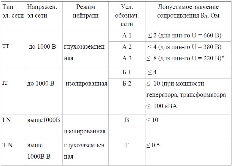 Расчёт заземляющего устройства