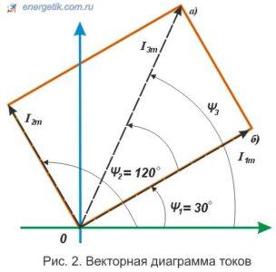 Законы Кирхгофа в цепях синусоидального тока. Методы расчета цепей синусоидального тока